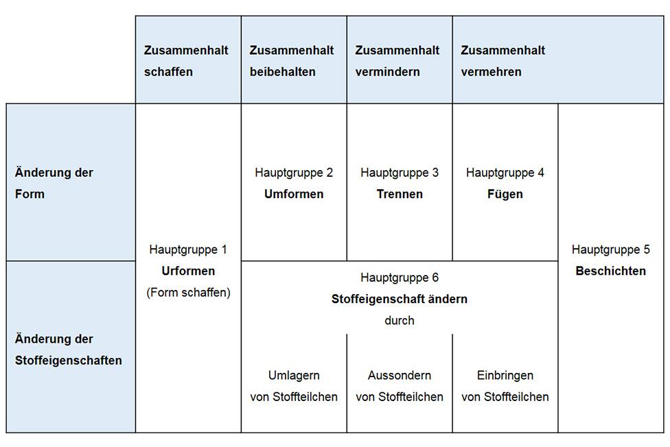 Übersicht über Fertigungsverfahren: Beschreibung, Vorteile ...