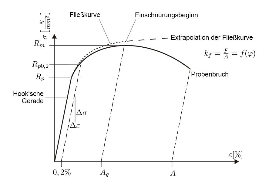 Berühmt Diagramm Der Heizungsanlage Zeitgenössisch - Elektrische ...
